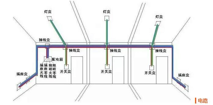 偷偷告诉你:家庭电路布线是在装修前就要完成的,电路如何改造布线最