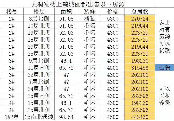 各种户型各种楼层均价4300一平毛坯