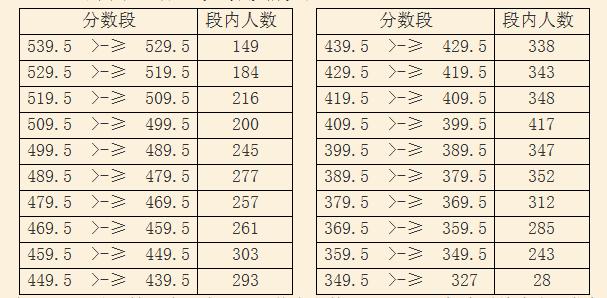 2017邹城市高中招生(中考)志愿资格线公示