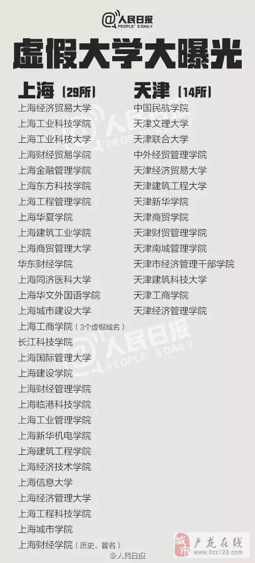 """中国381所""""野鸡大学""""名单曝光!"""