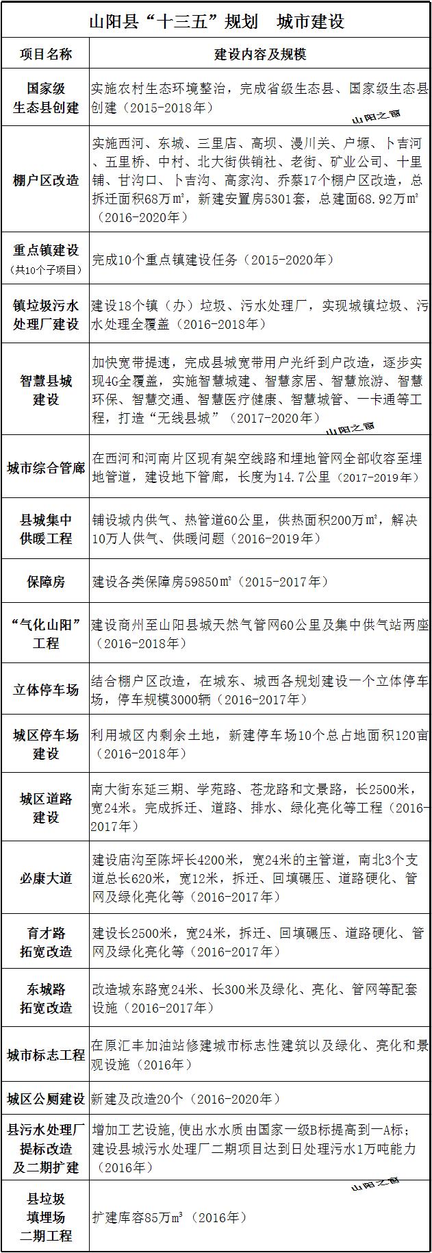 """山阳县""""十三五""""规划"""