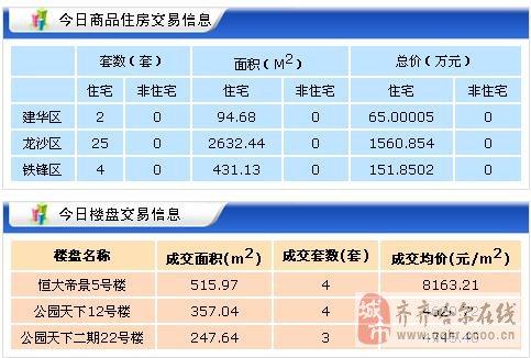 【2017年10月13日】齐齐哈尔北三区新房成交36套 二手房54套