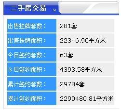 【2017年10月18日】齐齐哈尔北三区新房成交27套 二手房63套