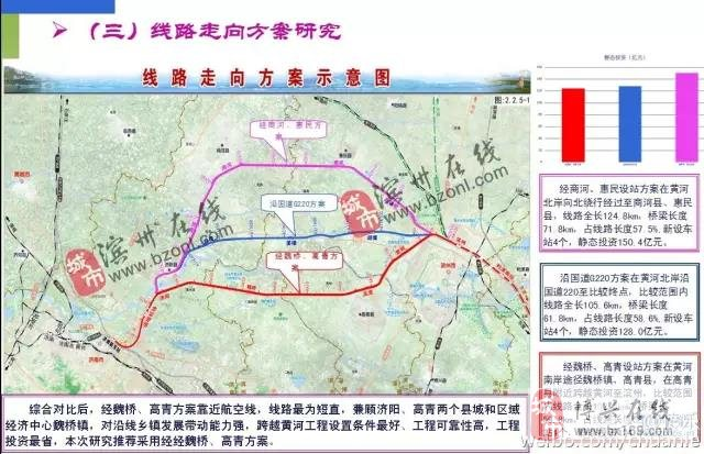 滨州高铁最新进展!未来从滨州直达北京,上海,青岛