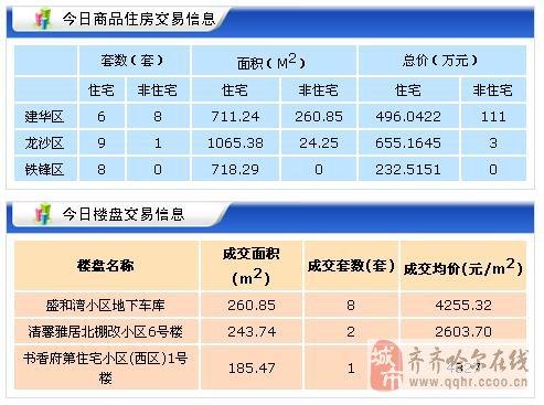 【2017年10月20日】齐齐哈尔北三区新房成交43套 二手房50套