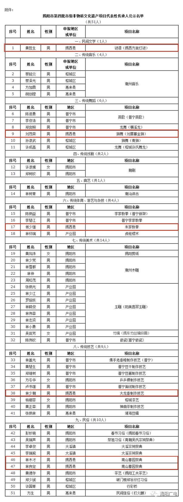 揭阳市第四批市级非遗传承人名单公示,来看看有哪些揭西的