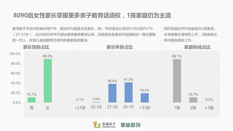 麦淘亲子发布《2017沪宁杭亲子活动白皮书》