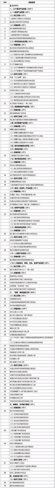 规划 | 投资624亿元!2018年海南省重点项目全在这(附详表)