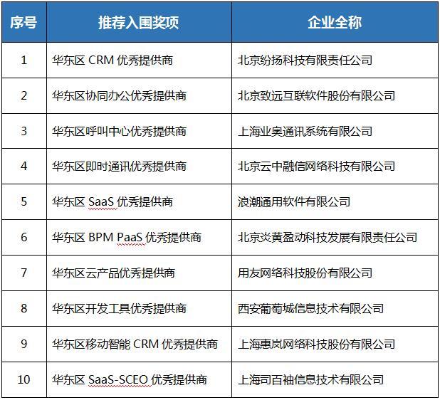 慧聚生态英才 赋能产业升级 CDEC 2019上海举行