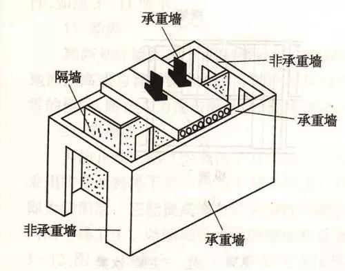 最理想的抗震房屋结构